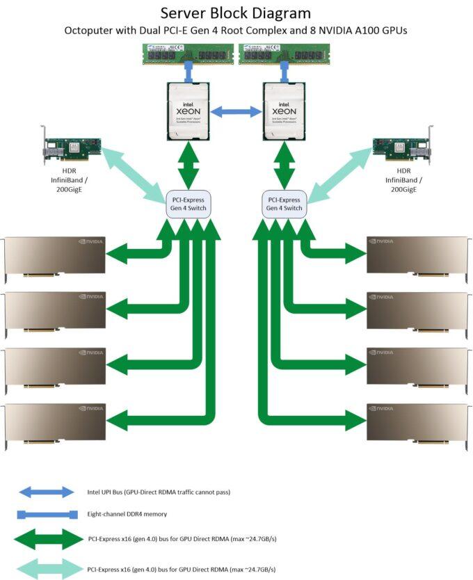 Microway Octoputer Server with 4/8 GPUs Block Diagram