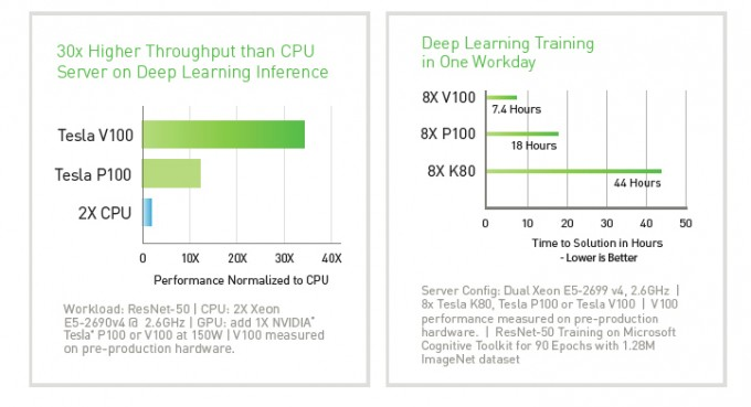 Deep Learning Performance Summary -Tesla V100