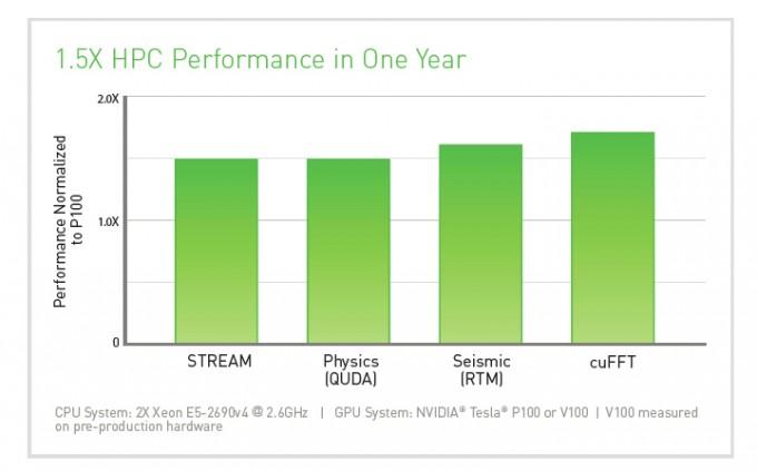 Tesla V100 HPC PerformanceTesla V100 HPC Performance