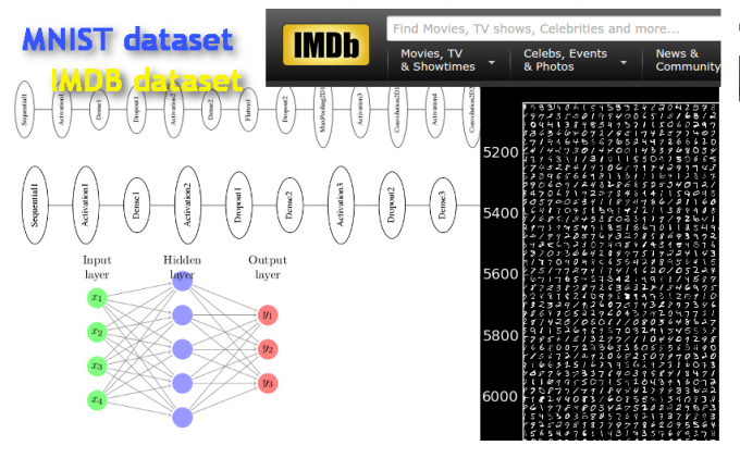 Building Neural Networks with the Theano with Keras Frameworks: Exploring the MNIST and IMDB datasets with Feedforward Networks