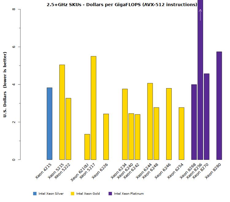 Comparison chart of Intel Xeon Cascade Lake SP 2.5+GHz CPU cost effectiveness
