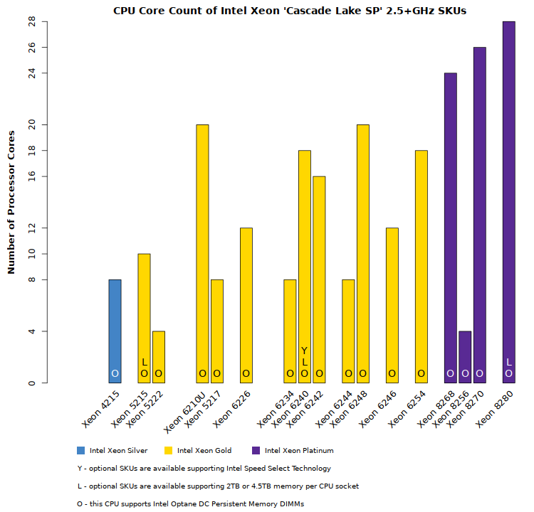 Comparison chart of Intel Xeon Cascade Lake SP 2.5+GHz CPU core counts