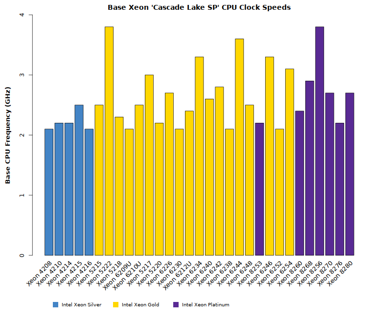 Comparison chart of Intel Xeon Cascade Lake SP processor clock speeds