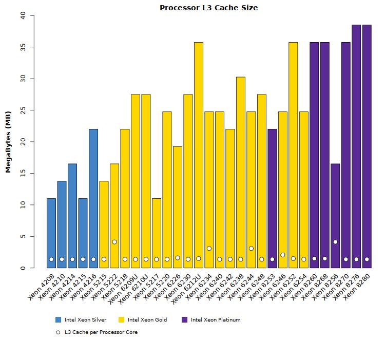 Comparison chart of Intel Xeon Cascade Lake SP L3 cache size