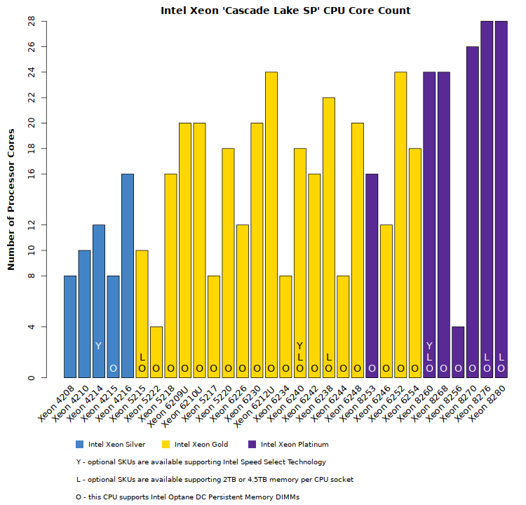 Comparison chart of Intel Xeon Cascade Lake SP CPU core counts and capabilities