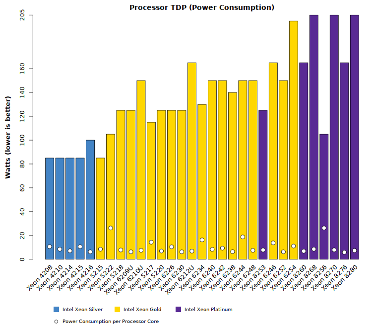 Comparison chart of Intel Xeon Cascade Lake SP TDP power requirements