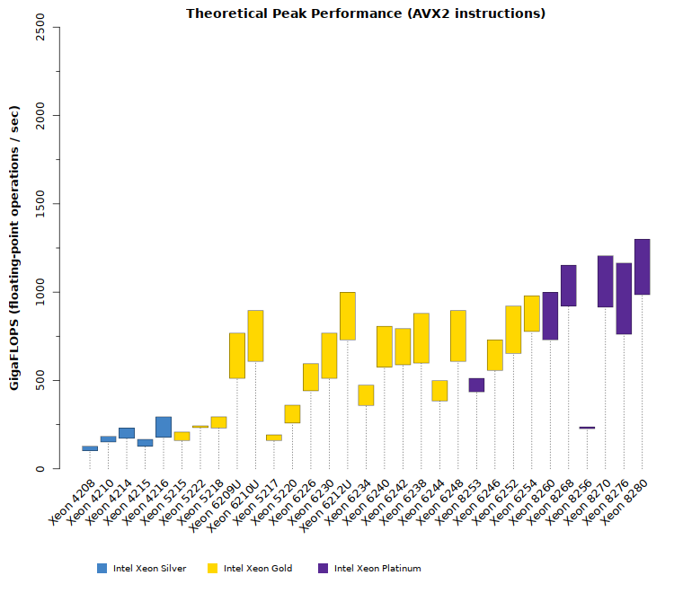Comparison chart of Intel Xeon Cascade Lake SP CPU theoretical GFLOPS performance with AVX2 instructions