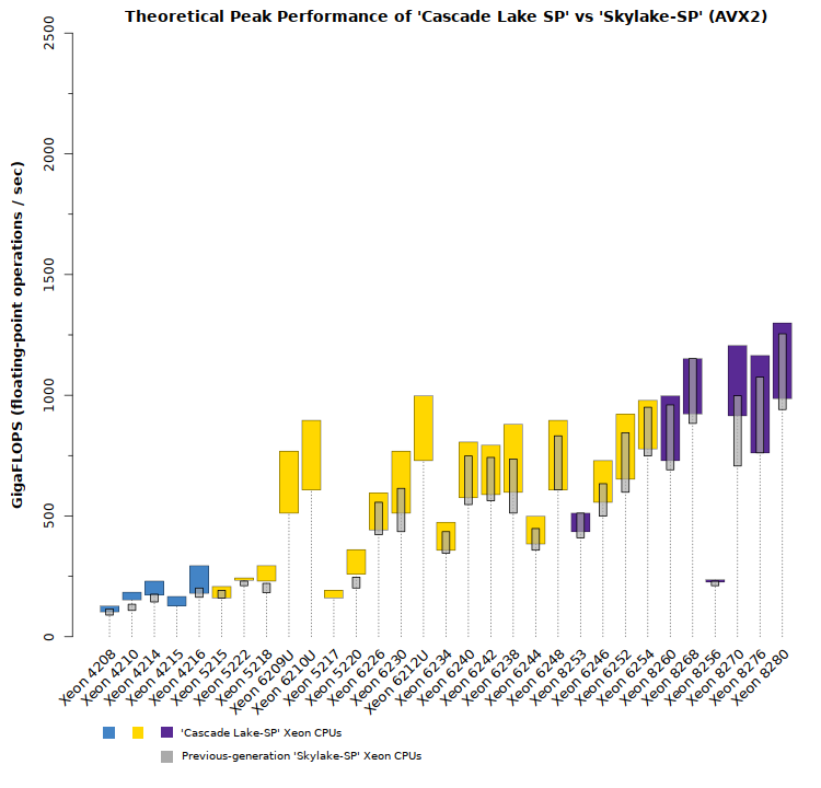 Xeon Cascade Lake SP performance versus Skylake-SP for AVX2