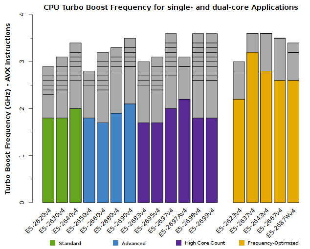 Chart of Xeon E5-2600v4 CPU Frequency for single-core and dual-core applications