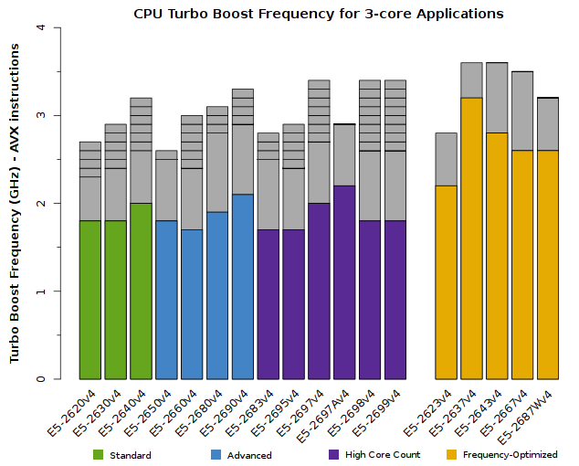 Chart of Xeon E5-2600v4 CPU Frequency for triple-core applications