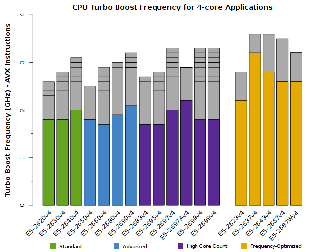 Chart of Xeon E5-2600v4 CPU Frequency for quad-core applications
