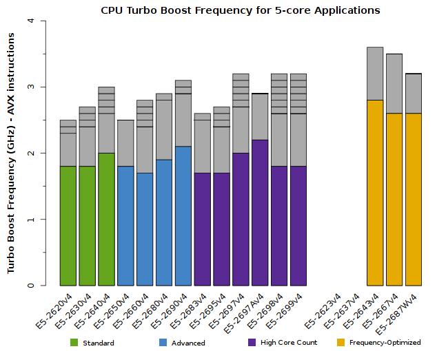 Chart of Xeon E5-2600v4 CPU Frequency for 5-core applications