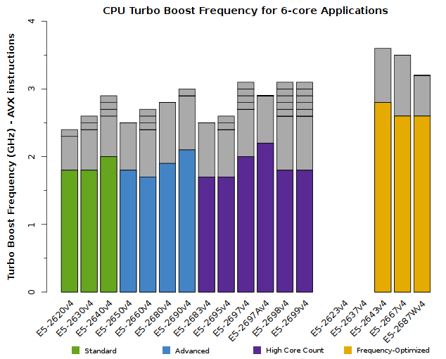 Chart of Xeon E5-2600v4 CPU Frequency for 6-core applications