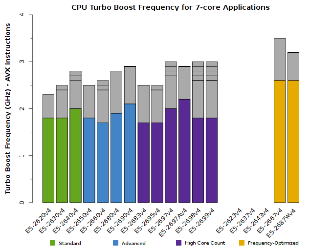 Chart of Xeon E5-2600v4 CPU Frequency for 7-core applications
