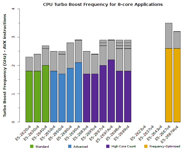 Chart of Xeon E5-2600v4 CPU Frequency for 8-core applications