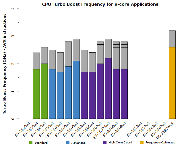 Chart of Xeon E5-2600v4 CPU Frequency for 9-core applications