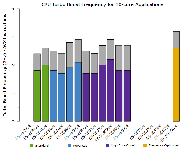 Chart of Xeon E5-2600v4 CPU Frequency for 10-core applications