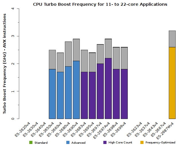 Chart of Xeon E5-2600v4 CPU Frequency for applications using 11 or more cores