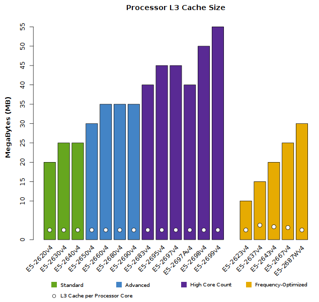 Chart of Xeon E5-2600v4 CPU L3 Cache Size