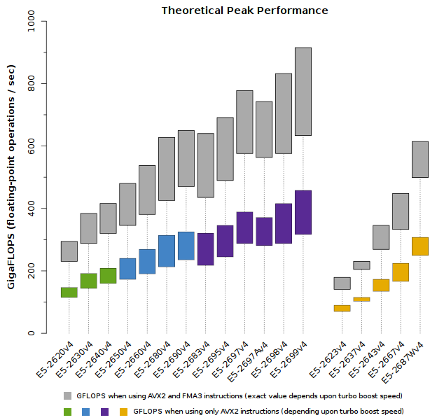 Plot of Xeon E5-2600v4 Theoretical Peak Performance (GFLOPS)