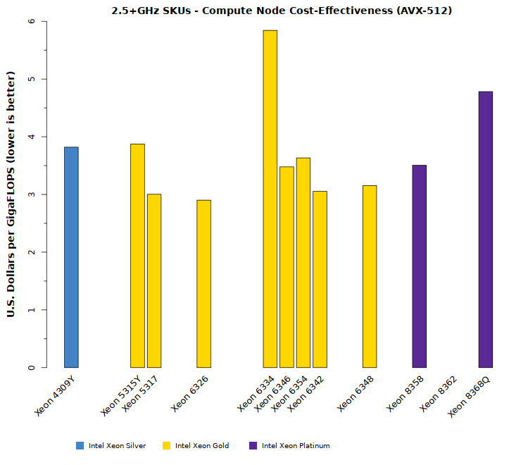 Comparison chart of Intel Xeon Ice Lake SP cost-effectiveness (models with 2.5+GHz clock speeds)