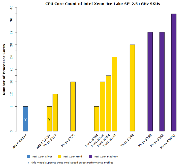 Comparison chart of Intel Xeon Ice Lake SP CPU core counts (for models with 2.5+GHz clock speed)