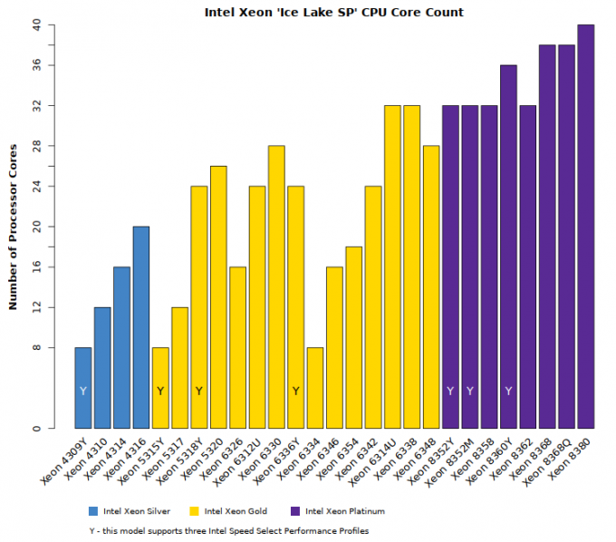 Comparison chart of Intel Xeon Ice Lake SP CPU core counts and capabilities