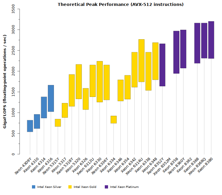 Comparison chart of Intel Xeon Ice Lake SP CPU theoretical GFLOPS performance with AVX-512 instructions