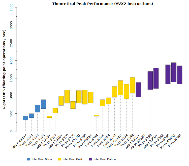 Comparison chart of Intel Xeon Ice Lake SP CPU theoretical GFLOPS performance with AVX2 instructions