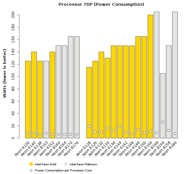 Comparison of Intel Xeon Skylake-SP (Platinum tier) CPU TDP Wattage