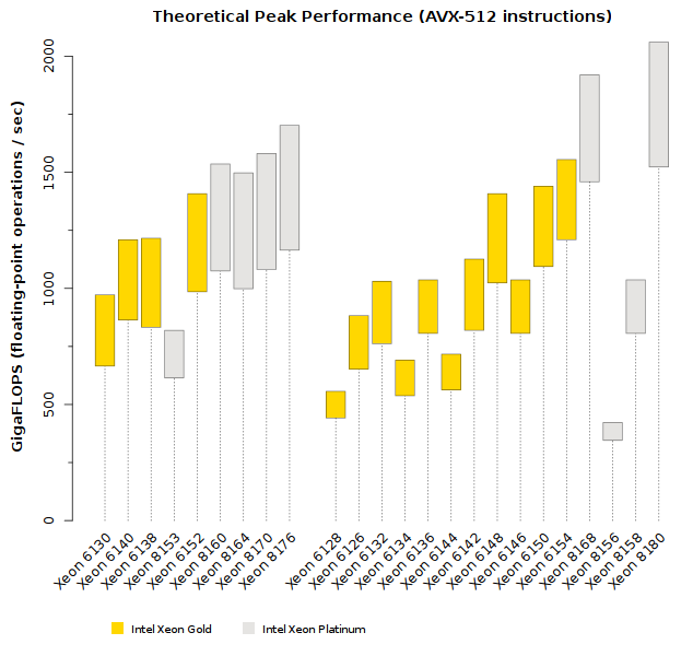 Comparison of Intel Xeon Skylake-SP (Platinum Tier) Theoretical Peak Performance
