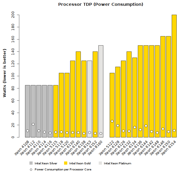Comparison of Intel Xeon Skylake-SP (Silver-Gold tier) CPU TDP Wattage